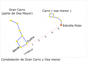 Osa Mayor-Menor